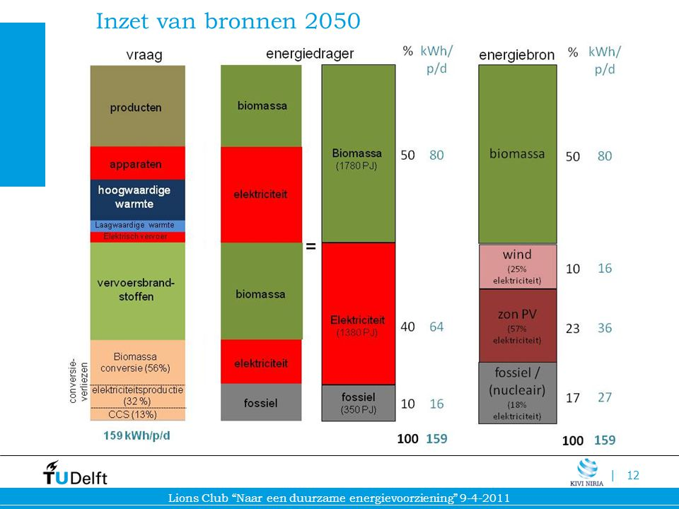 Inzet van bronnen 2050 159 159