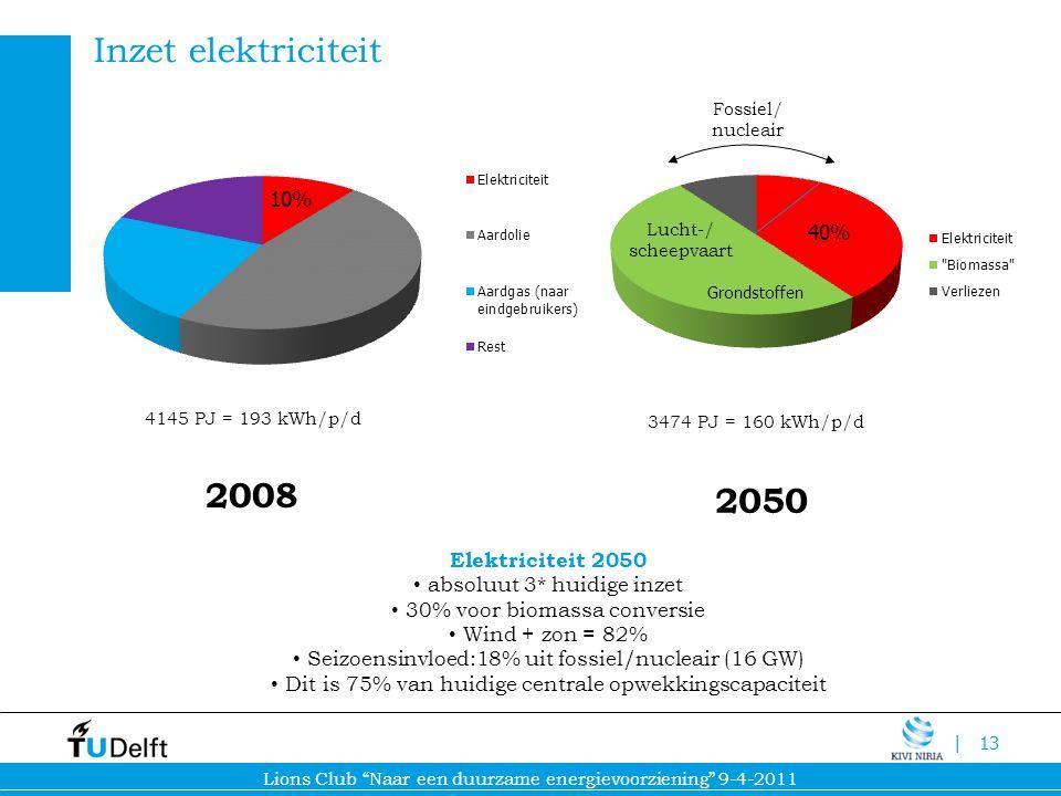 Inzet elektriciteit 2008 2050 10% Elektriciteit 2050