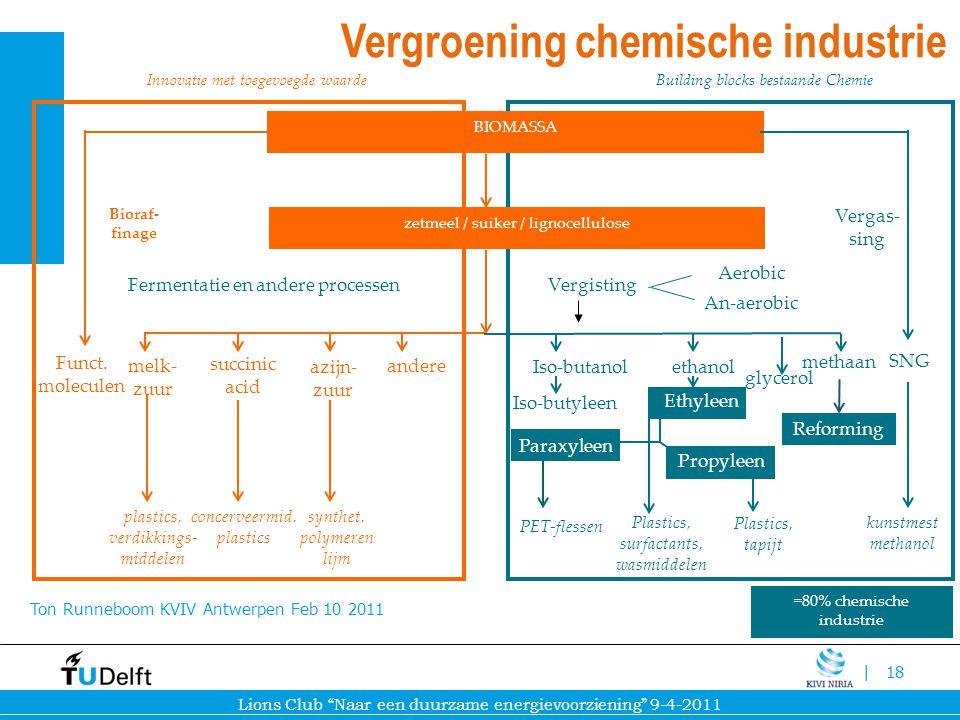 Vergroening chemische industrie