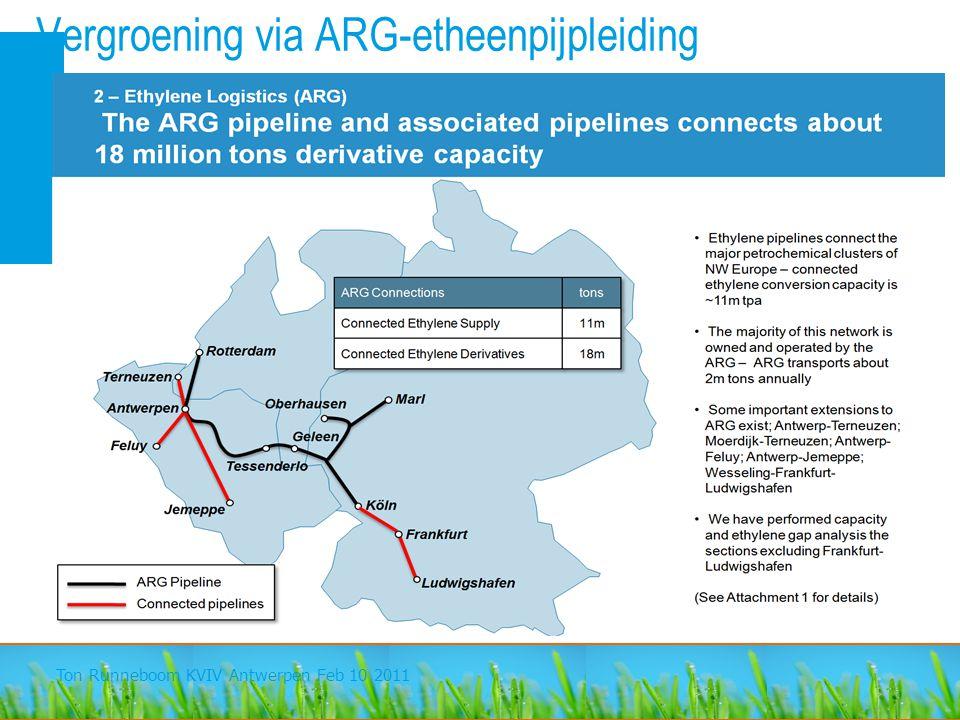 Vergroening via ARG-etheenpijpleiding