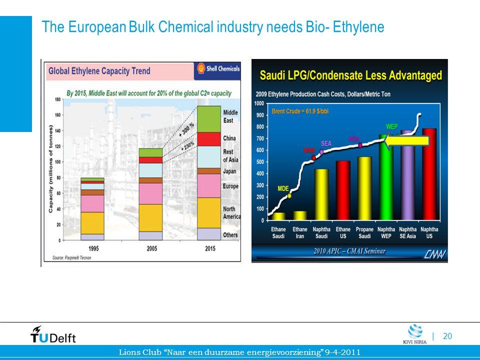 The European Bulk Chemical industry needs Bio- Ethylene