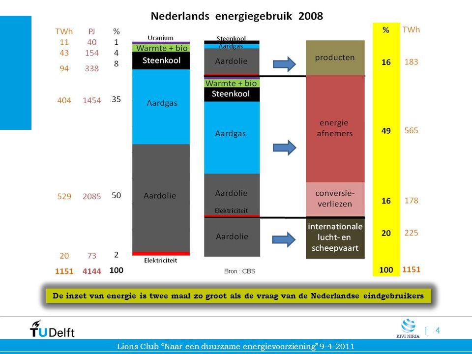 De inzet van energie is twee maal zo groot als de vraag van de Nederlandse eindgebruikers