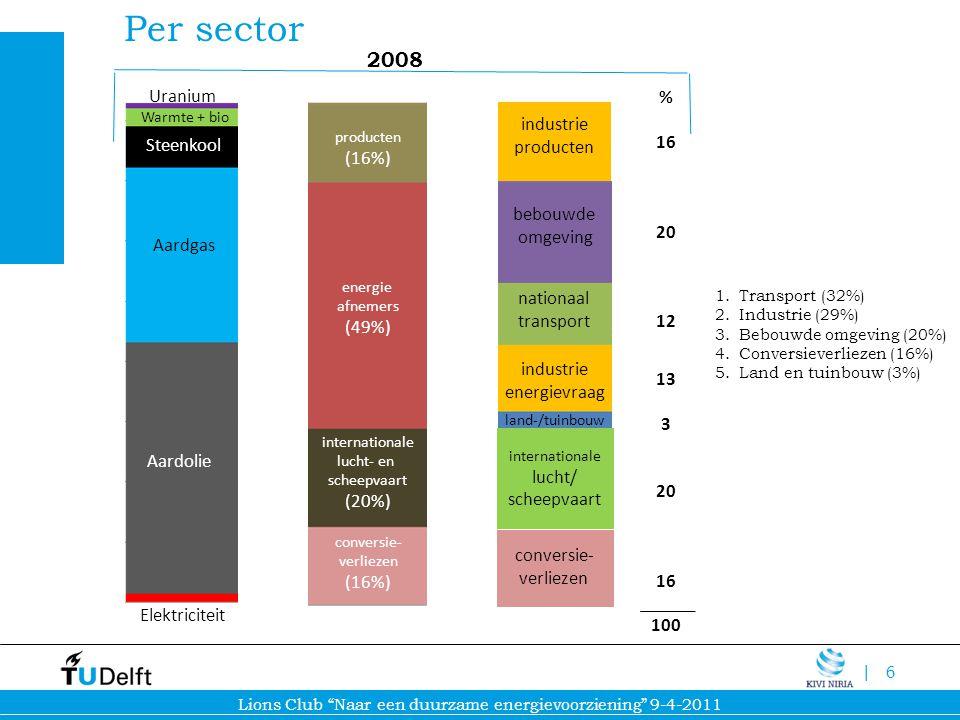 Per sector 2008 Uranium % 16 producten Steenkool (16%) 20 12 bebouwde
