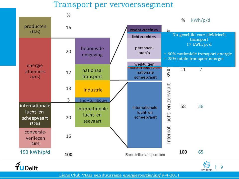 Transport per vervoerssegment