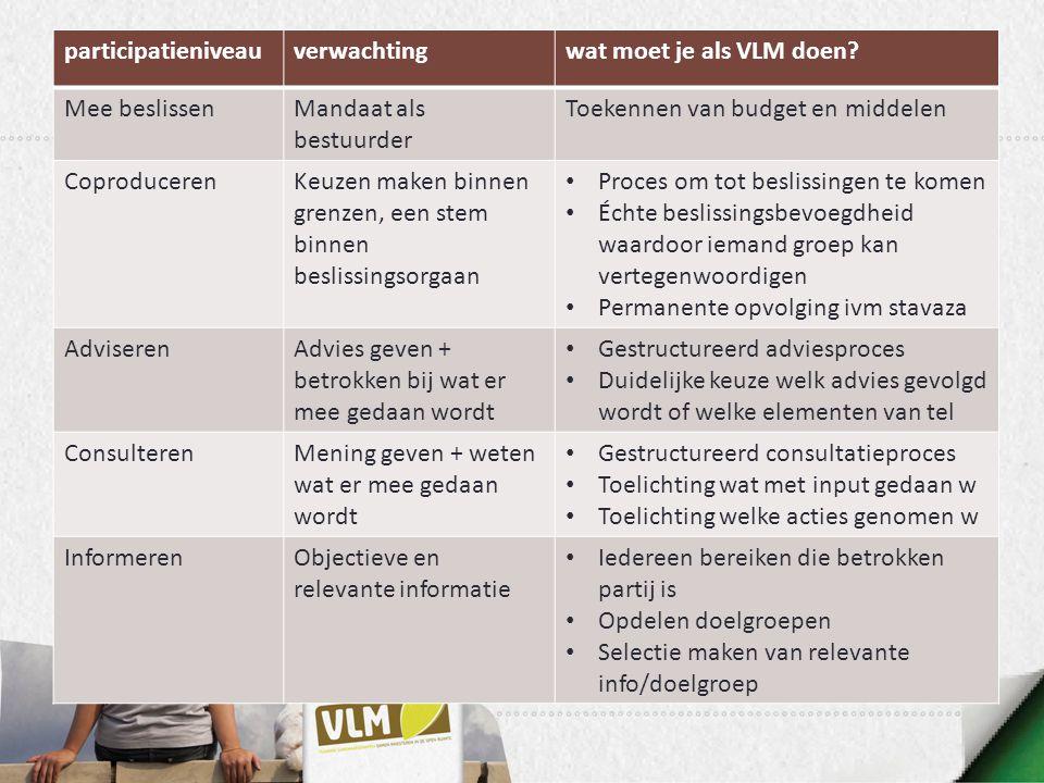 participatieniveau verwachting. wat moet je als VLM doen Mee beslissen. Mandaat als bestuurder.