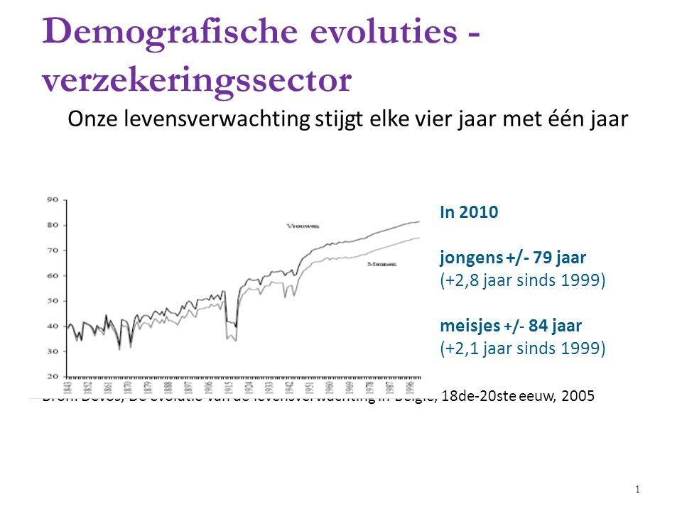 Demografische evoluties - verzekeringssector
