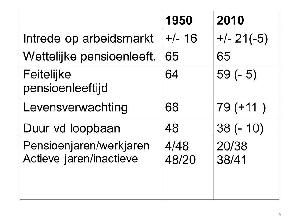 Intrede op arbeidsmarkt +/- 16 +/- 21(-5) Wettelijke pensioenleeft. 65