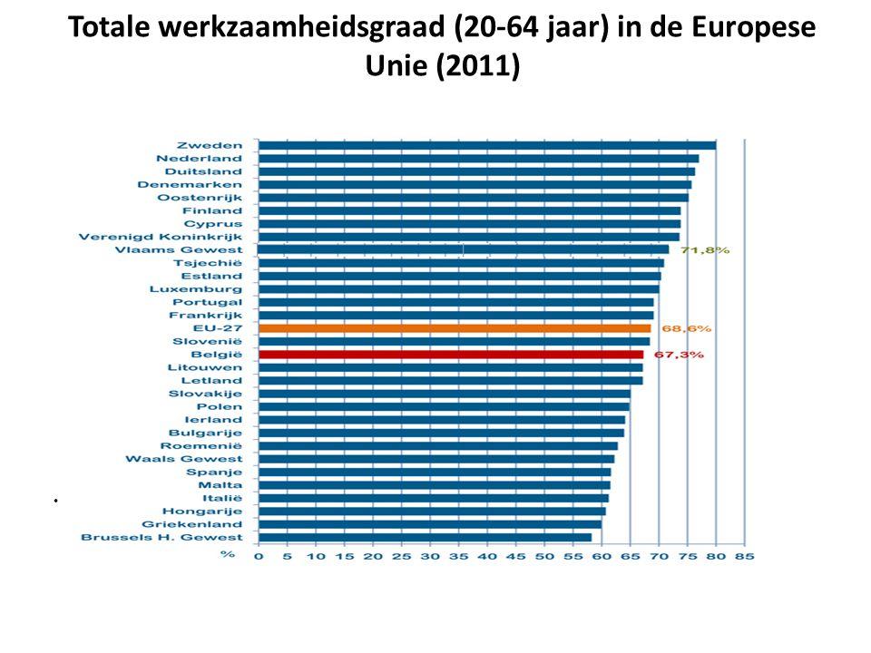 Totale werkzaamheidsgraad (20-64 jaar) in de Europese Unie (2011)