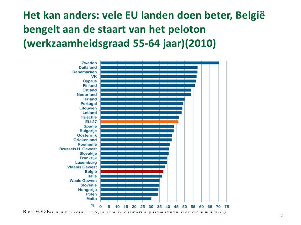 Het kan anders: vele EU landen doen beter, België bengelt aan de staart van het peloton (werkzaamheidsgraad 55-64 jaar)(2010)