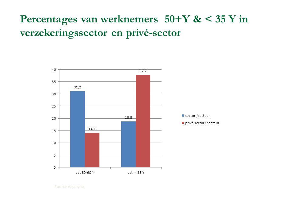 Percentages van werknemers 50+Y & < 35 Y in verzekeringssector en privé-sector