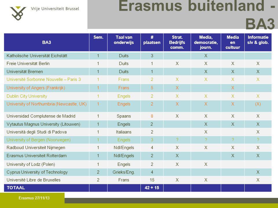 Erasmus buitenland - Master