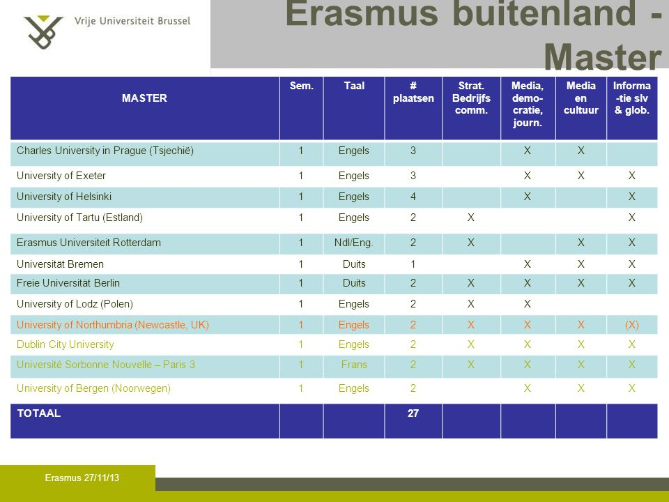 Algemene informatie Informatie gastuniversiteiten: zie website