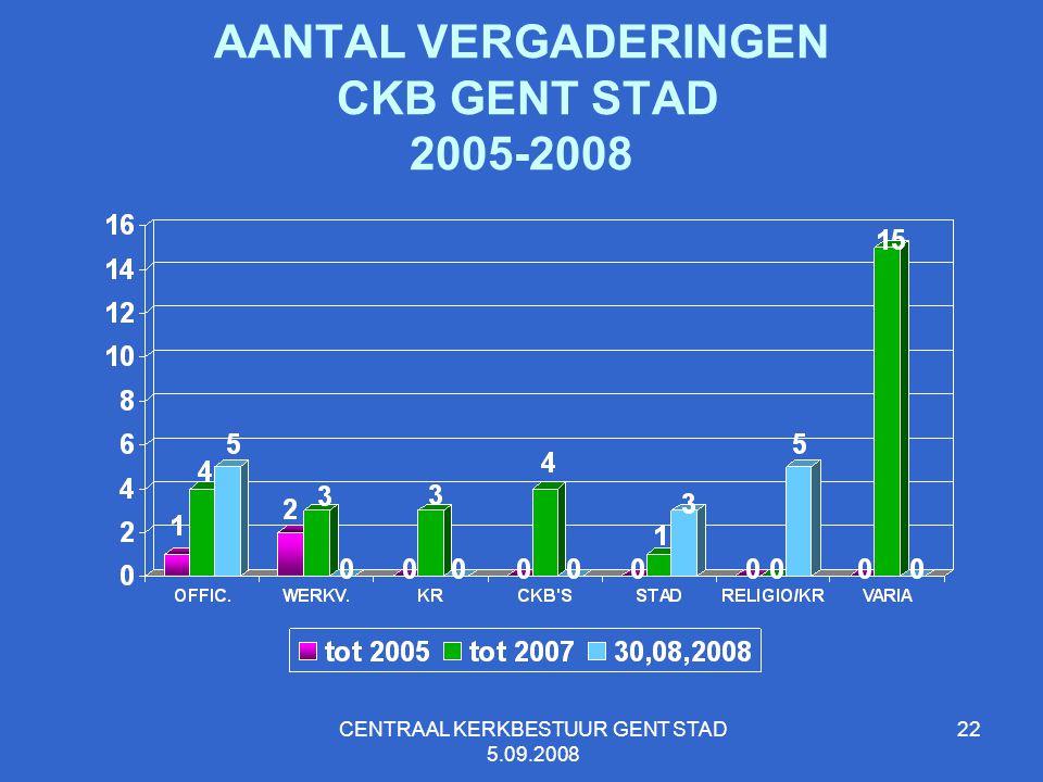 AANTAL VERGADERINGEN CKB GENT STAD 2005-2008