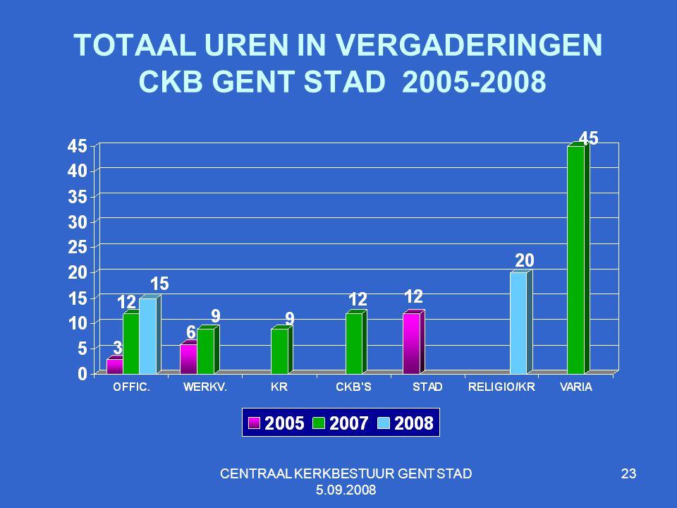 TOTAAL UREN IN VERGADERINGEN CKB GENT STAD 2005-2008