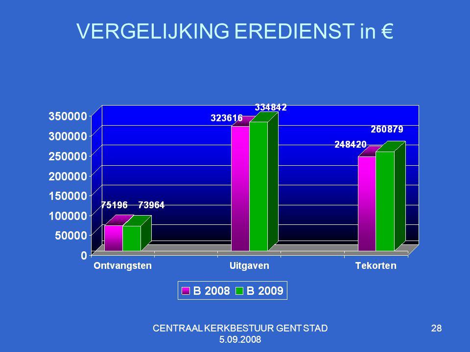 VERGELIJKING EREDIENST in €