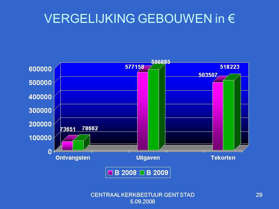 VERGELIJKING GEBOUWEN in €