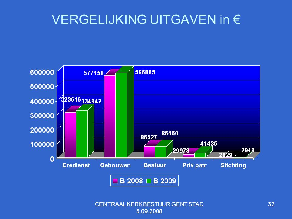 VERGELIJKING UITGAVEN in €