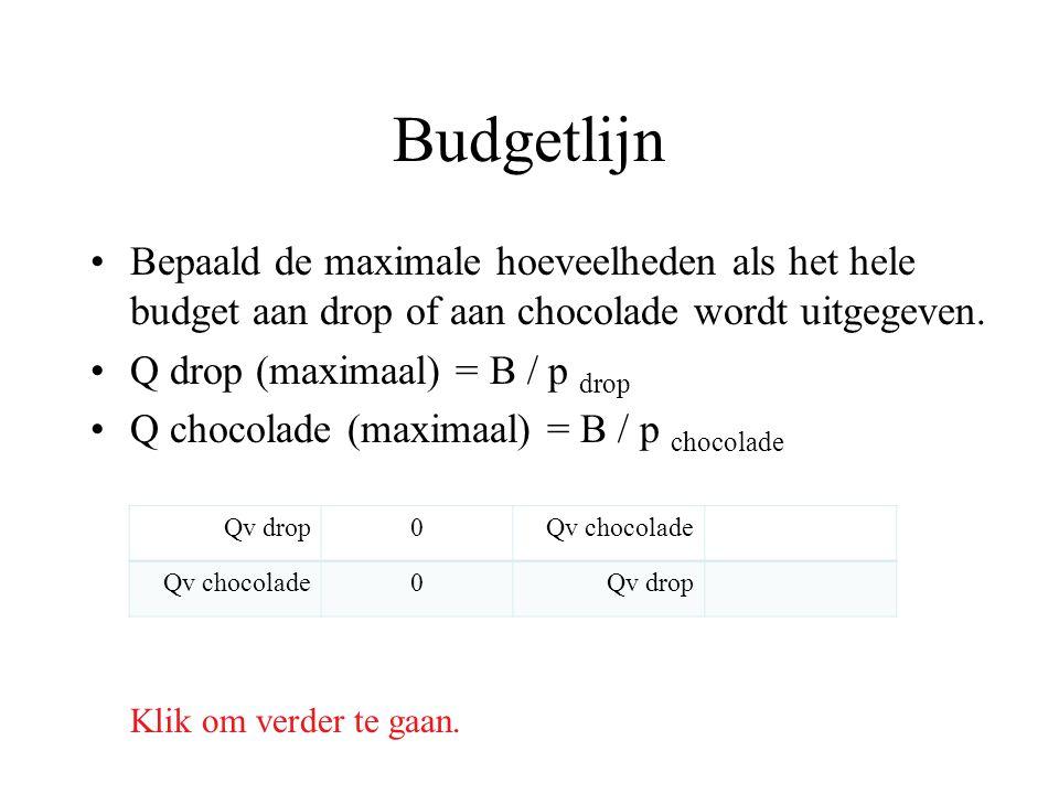 Budgetlijn Bepaald de maximale hoeveelheden als het hele budget aan drop of aan chocolade wordt uitgegeven.