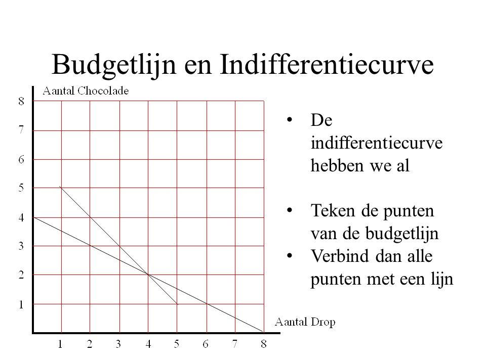 Budgetlijn en Indifferentiecurve
