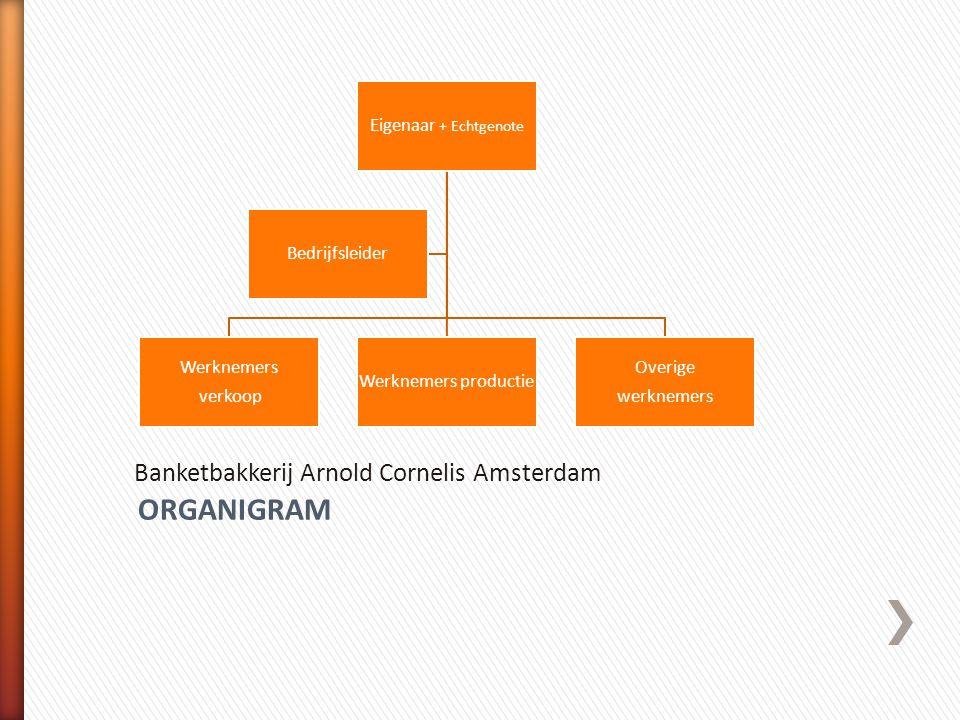 ORGANIGRAM Banketbakkerij Arnold Cornelis Amsterdam