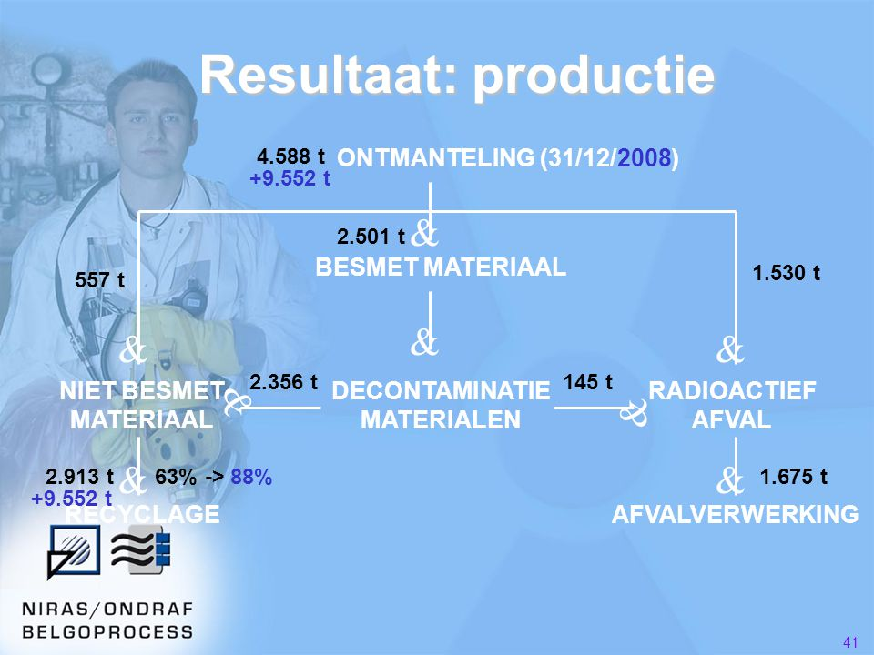 DECONTAMINATIE MATERIALEN