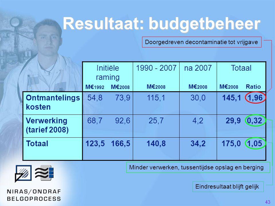 Resultaat: budgetbeheer