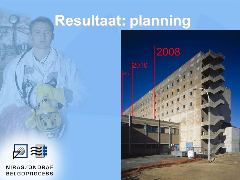 Resultaat: planning 2008 2010 2012