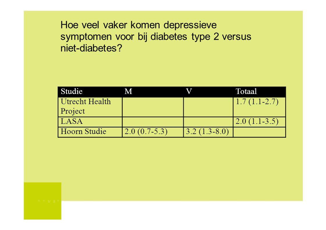 Hoe veel vaker komen depressieve symptomen voor bij diabetes type 2 versus niet-diabetes