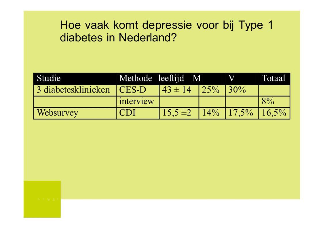 Hoe vaak komt depressie voor bij Type 1 diabetes in Nederland