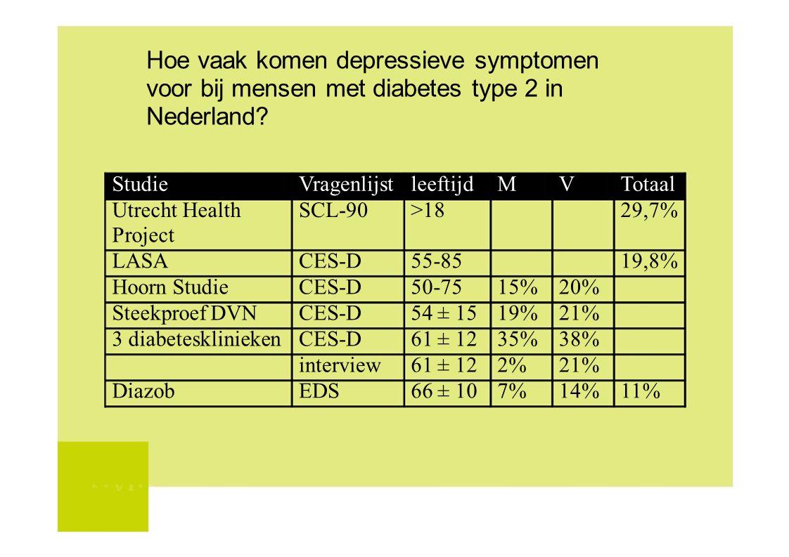 Hoe vaak komen depressieve symptomen voor bij mensen met diabetes type 2 in Nederland
