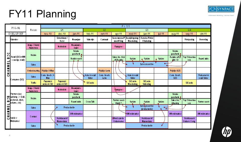 FY11 Planning