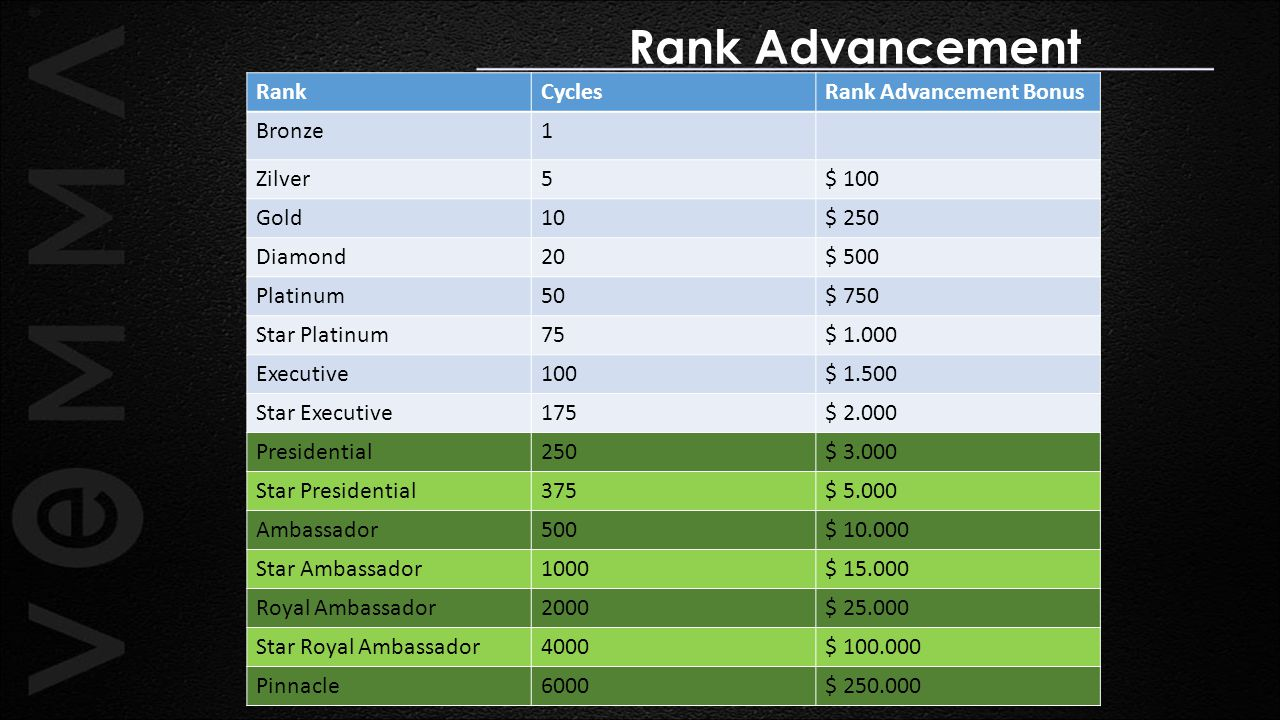 Rank Advancement Rank Cycles Rank Advancement Bonus Bronze 1 Zilver 5