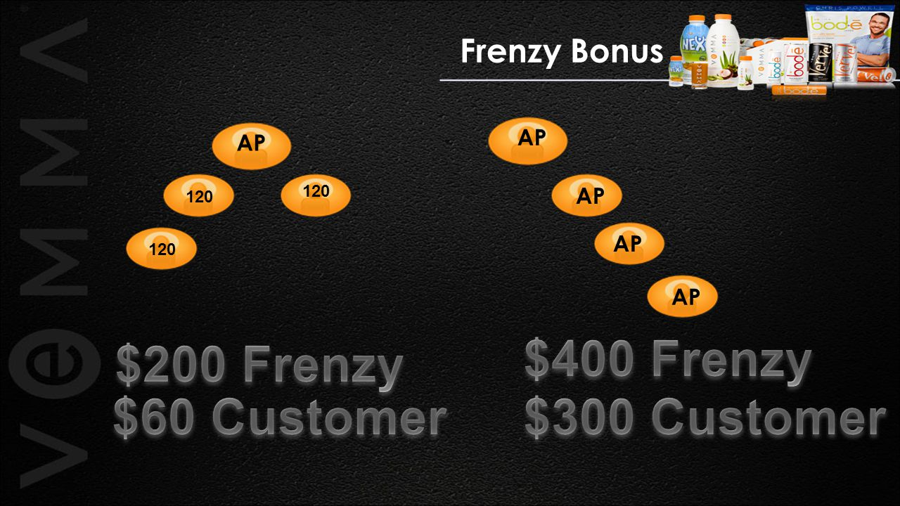 $400 Frenzy $200 Frenzy $60 Customer $300 Customer