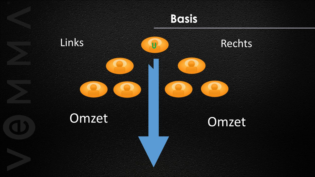 Basis Links Rechts U Omzet Omzet