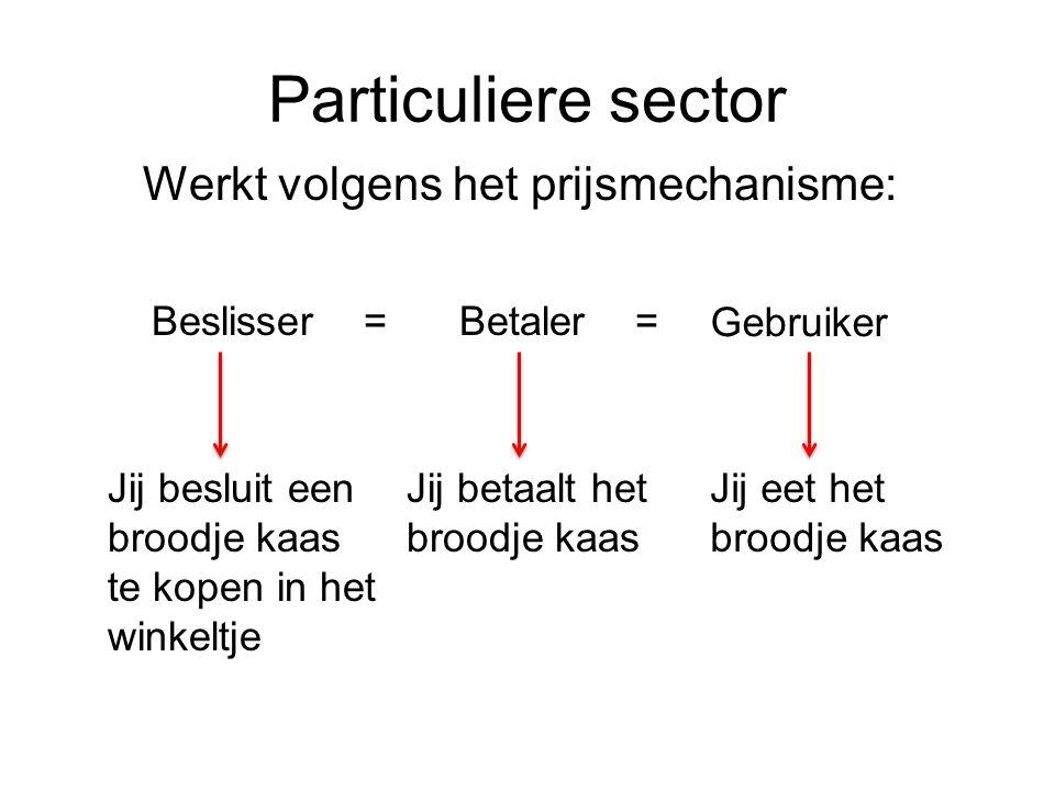 Particuliere sector Werkt volgens het prijsmechanisme: Beslisser =