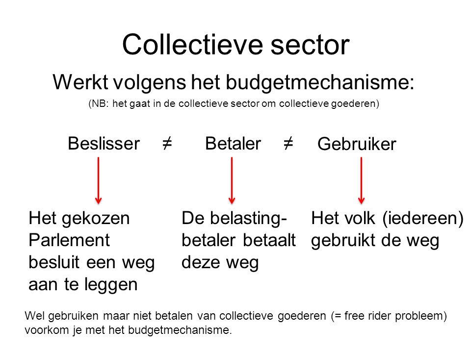 Collectieve sector Werkt volgens het budgetmechanisme: Beslisser ≠