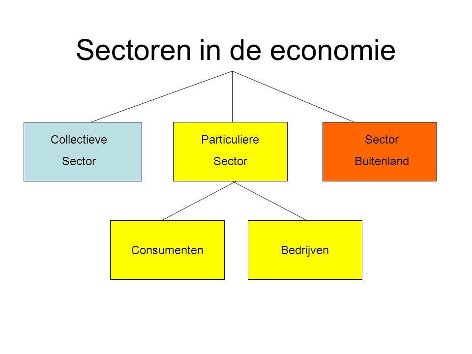 Sectoren in de economie