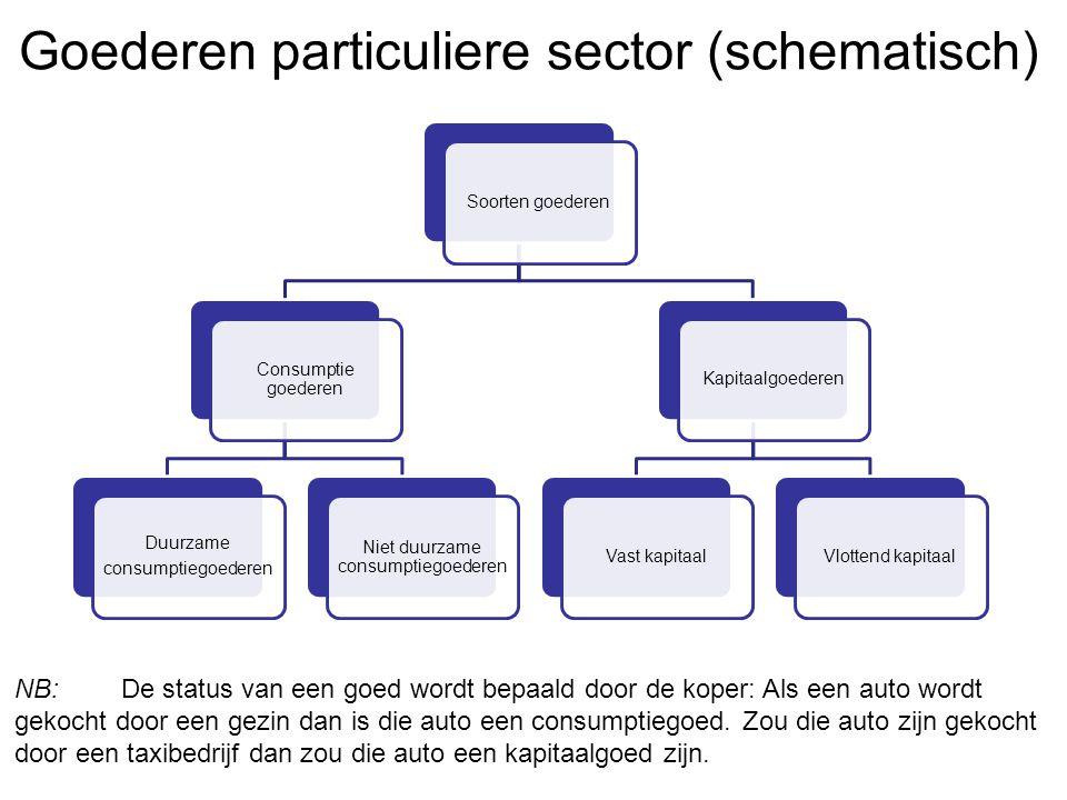 Goederen particuliere sector (schematisch)