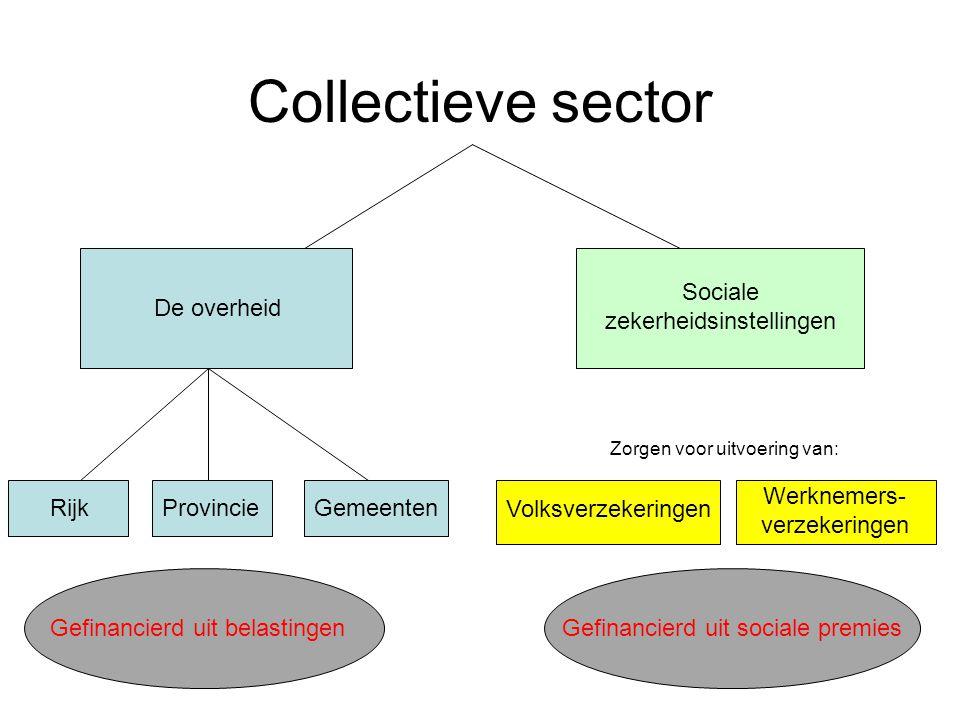 Collectieve sector De overheid Sociale zekerheidsinstellingen Rijk