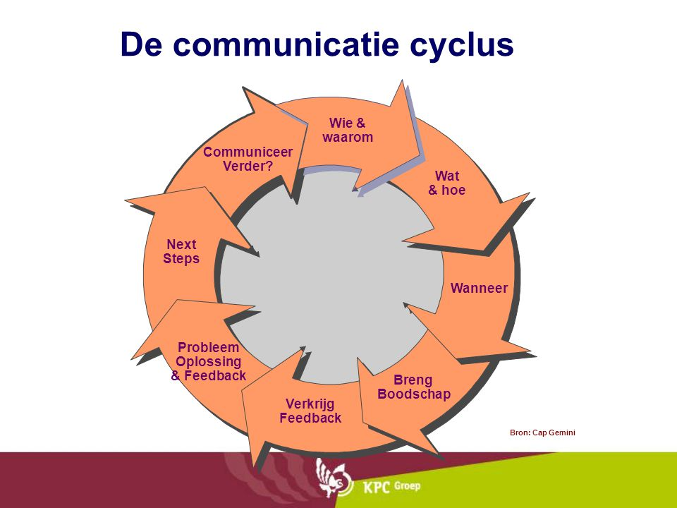 De communicatie cyclus