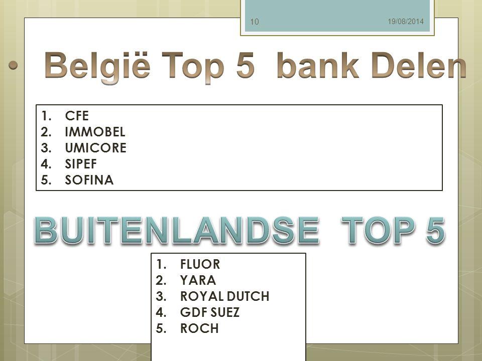 België Top 5 bank Delen BUITENLANDSE TOP 5