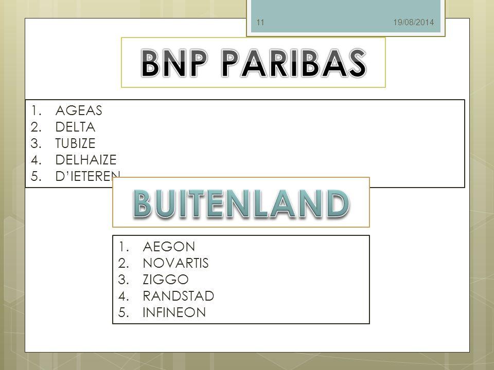 BNP PARIBAS BUITENLAND