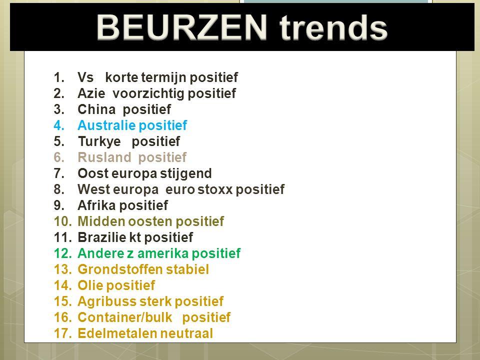 BEURZEN trends Vs korte termijn positief Azie voorzichtig positief