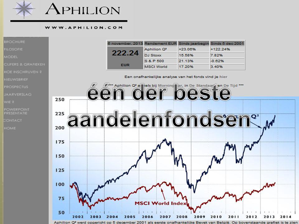 één der beste aandelenfondsen
