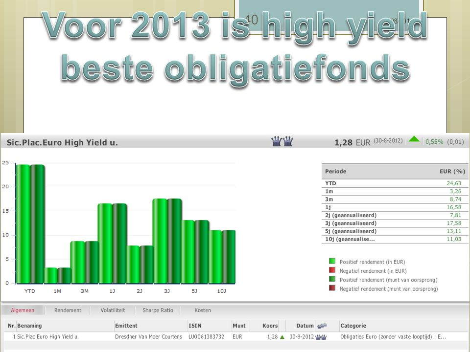 Voor 2013 is high yield beste obligatiefonds