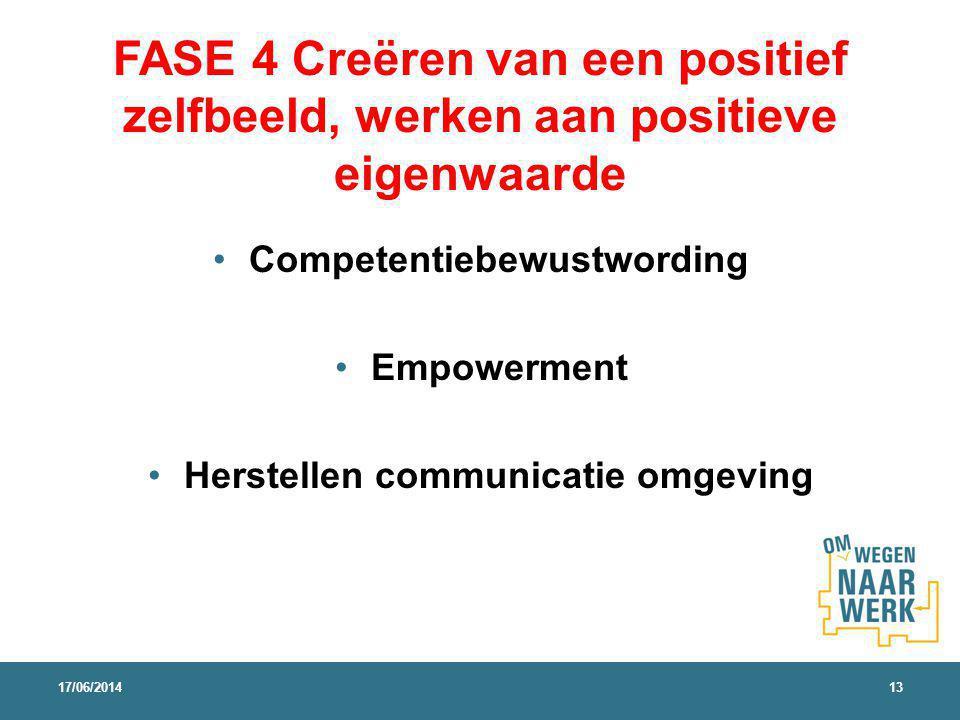 Competentiebewustwording Herstellen communicatie omgeving