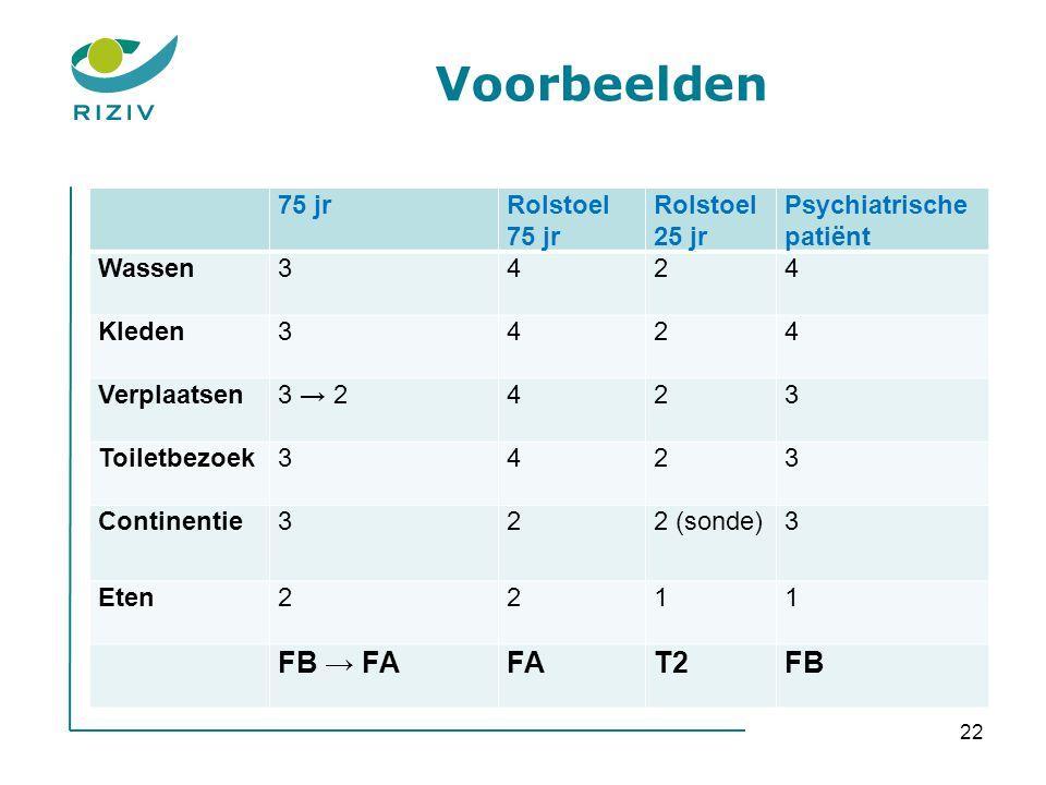 Voorbeelden FB → FA FA T2 FB 75 jr Rolstoel 25 jr Psychiatrische