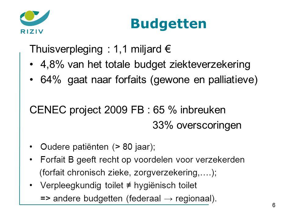 Budgetten Thuisverpleging : 1,1 miljard €