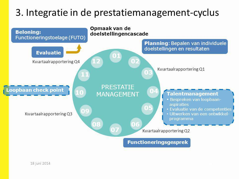 3. Integratie in de prestatiemanagement-cyclus