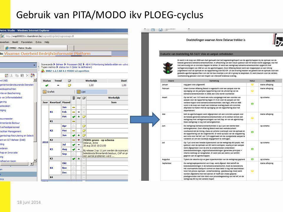 Gebruik van PITA/MODO ikv PLOEG-cyclus